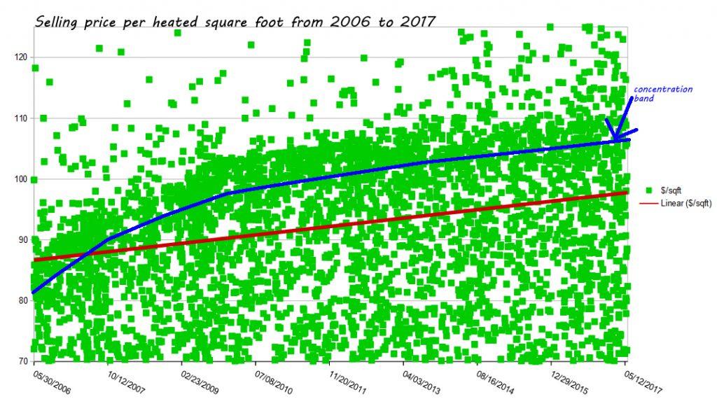 fort polk housging - homes selling price per square foot - past ten years - 2006-2017