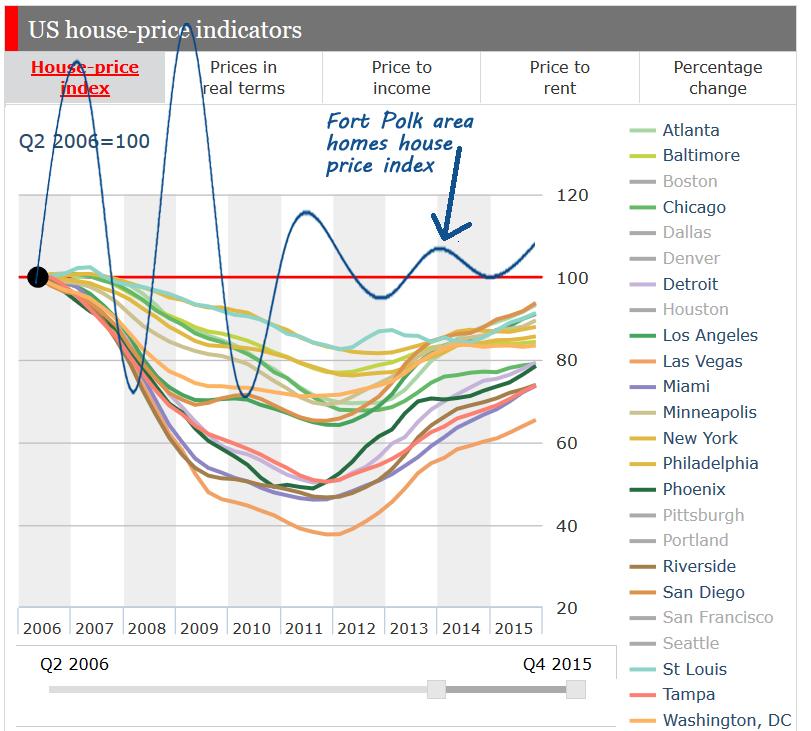 House Price Index - Fort Polk, Louisiana vs major U S  Cities